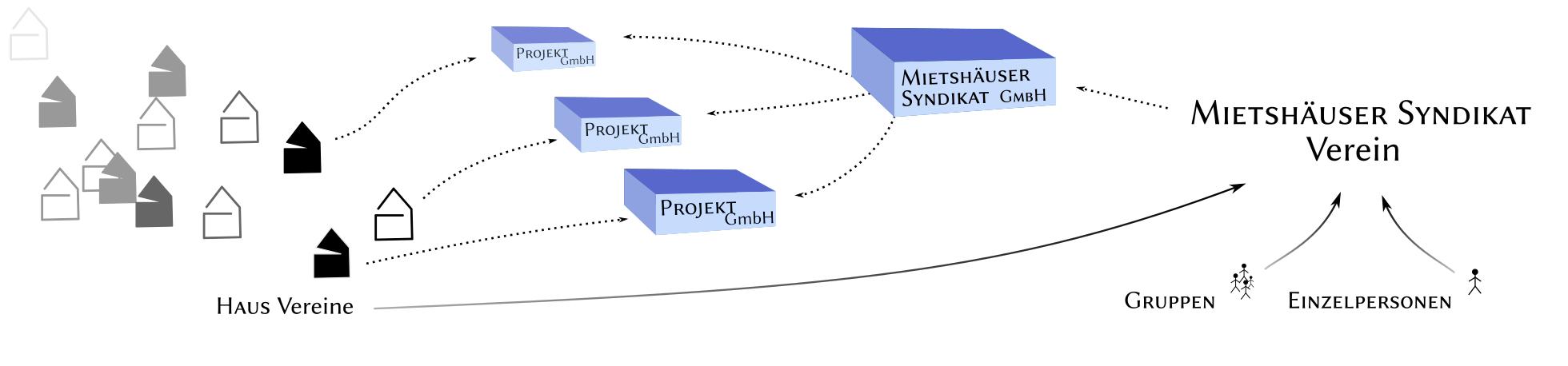 Das Syndikatsmodell
